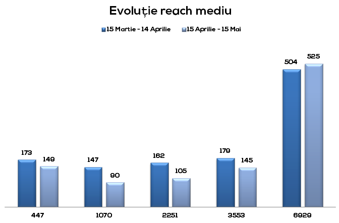 grafic evolutie reach