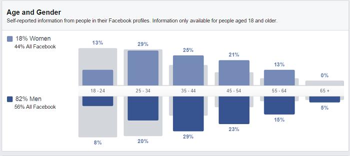 demografice