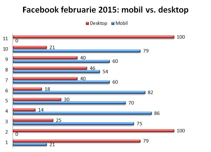 trafic facebook 2015