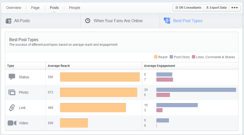 statistici facebook