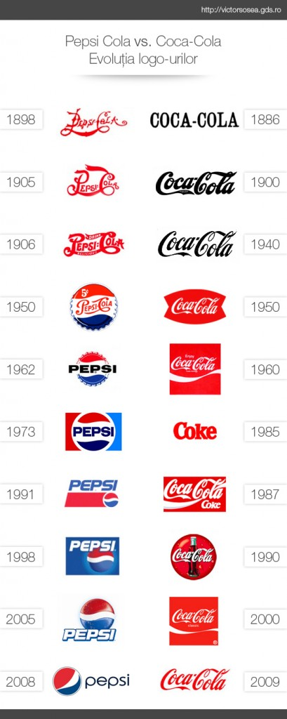 coca-cola-vs-pepsi-logo